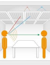 Variotherm akoestisch klimaatplafond koelplafond plafondkoeling werking geluidsabsorptie