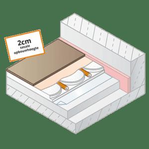 Variokomp droogbouw vloerverwarming - lage opbouw