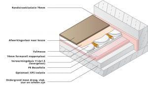 Opbouw Variokomp isolatie lage opbouw vloerverwarming