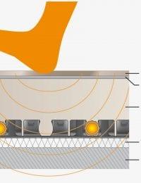 Druksterkte en geluiddemping vloerverwarming met noppenplaat