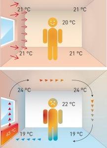 Werking muurverwarming / wandverwarming