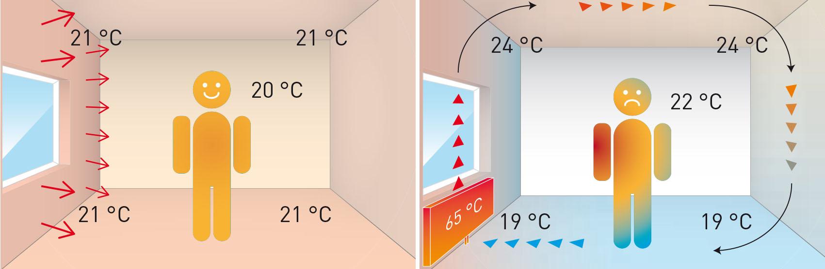 Zeer lage temperatuur verwarming