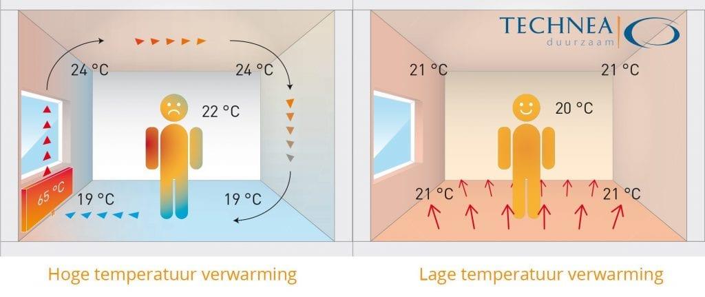 Verschil lage temperatuur hoge temperatuur verwarming